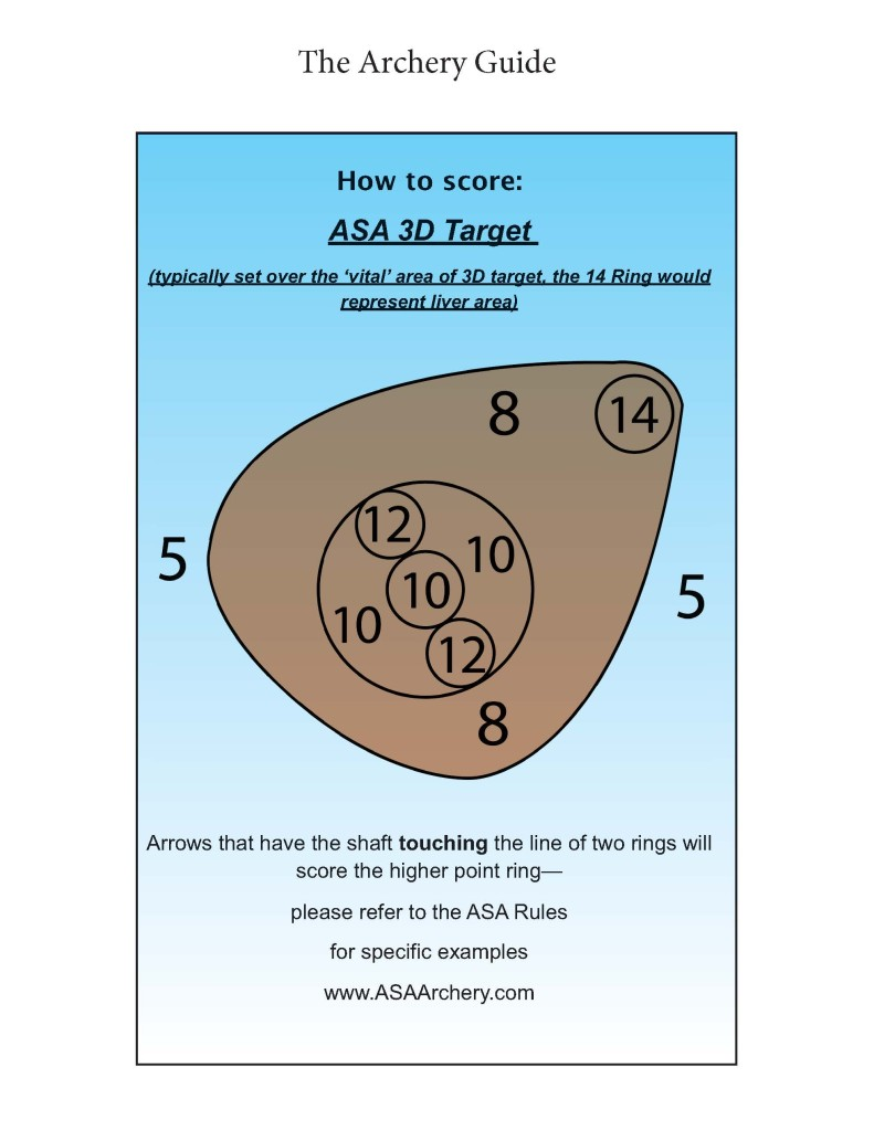 ASA How to score