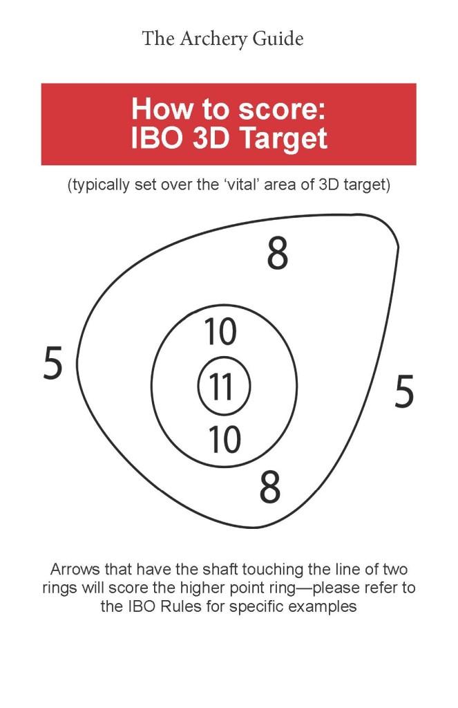 IBO How to score