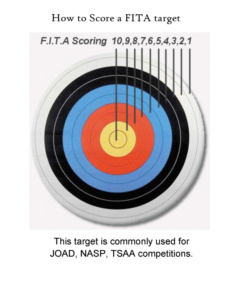 NASP JOAD How to score